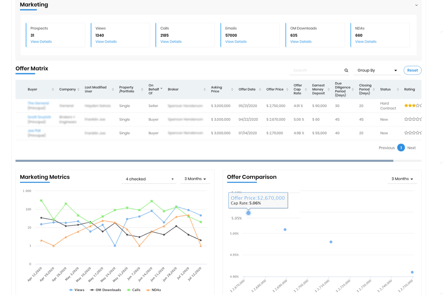 Monitor Real Time Market Feedback and Activity
